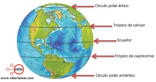 paralelos geografia