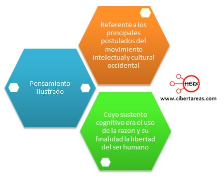 pensamiento ilustrado mapa conceptual etica y valores