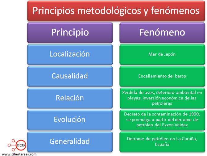 principios metodologicos de la geografia ejemplo
