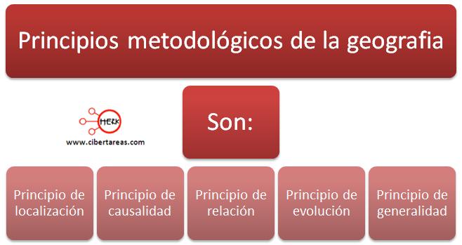 principios metodologicos de la geografia