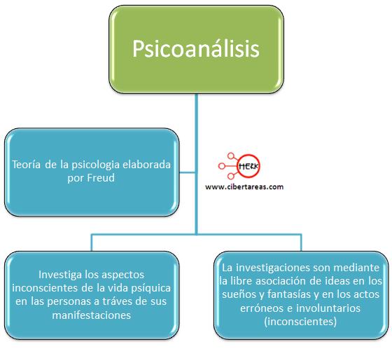 psicoanalisis mapa conceptual etica y valores