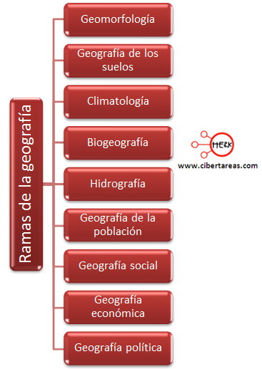 ramas de las geografia mapa conceptual