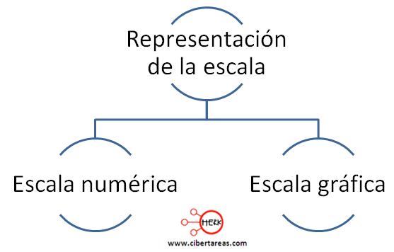 tipos de representacion de la escala geografia