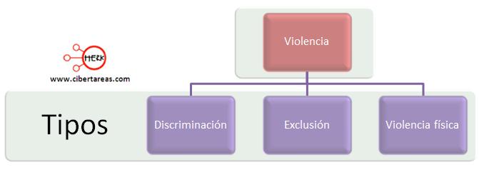 tipos de violencia mapa conceptual etica y valores
