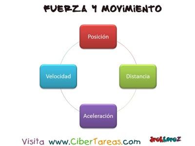 Conceptos de Fuerza y Movimiento