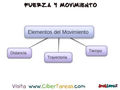 Elementos del Movimiento - Fuerza y Movimiento