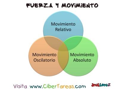 Otros Movimientos - Fuerza y Movimiento
