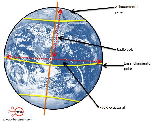 achatamiento y ensanchamiento ecuatorial