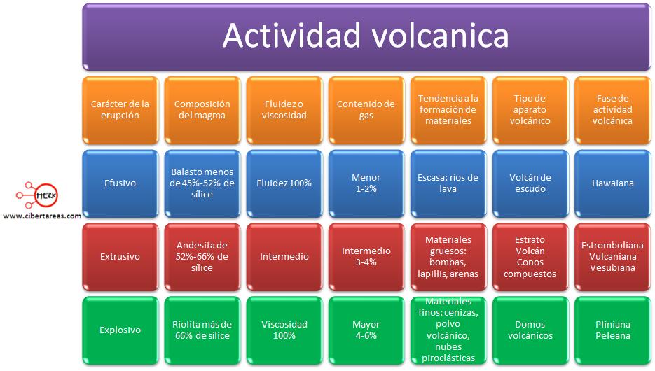 actividad volcanica