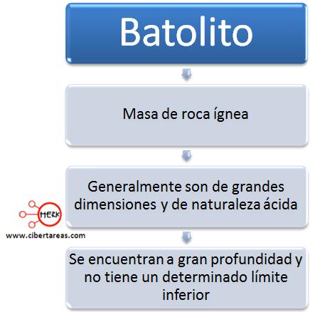 batolito geografia