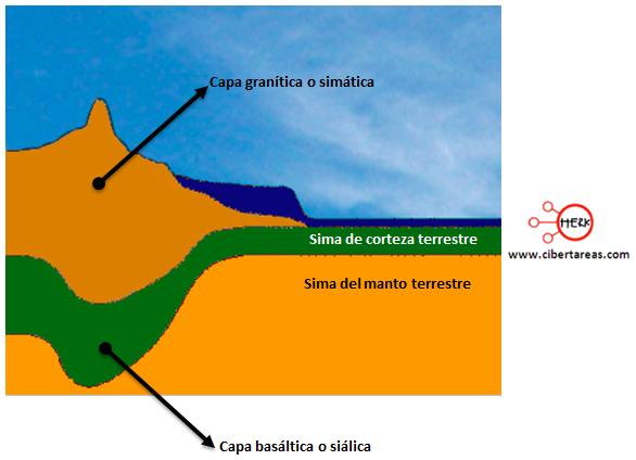 capa granitica simatica capa basaltica sialica