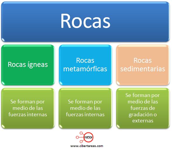 ciclo de las rocas calsificacion de las rocas geografia