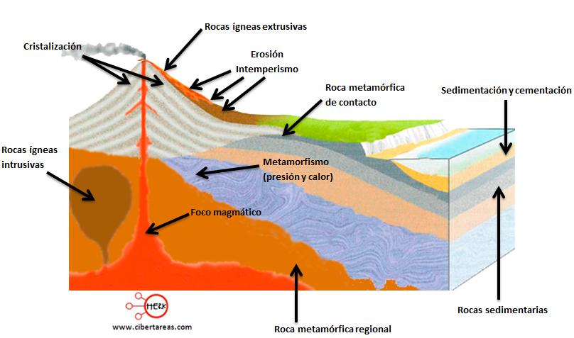 ciclo de las rocas geografia
