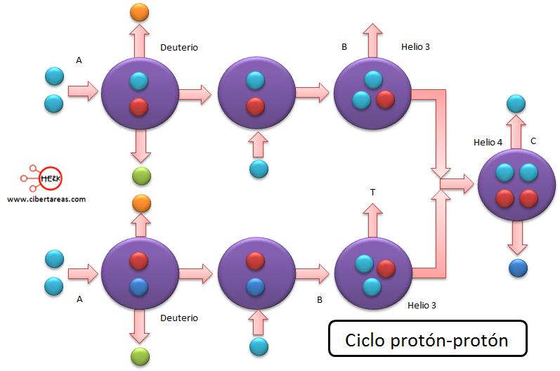 ciclo proton-proton geografia