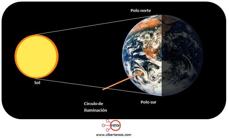 circulo de iluminacion de la tierra