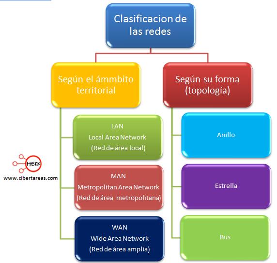 clasificacion de las redes herramientas informaticas 2