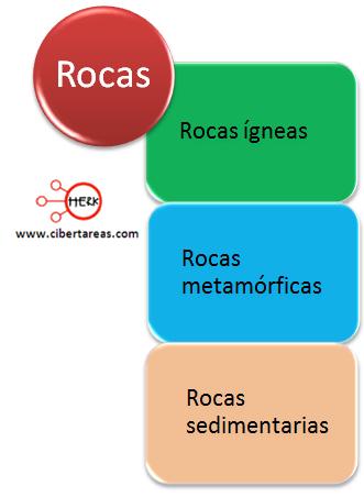 clasificacion de las rocas geografia