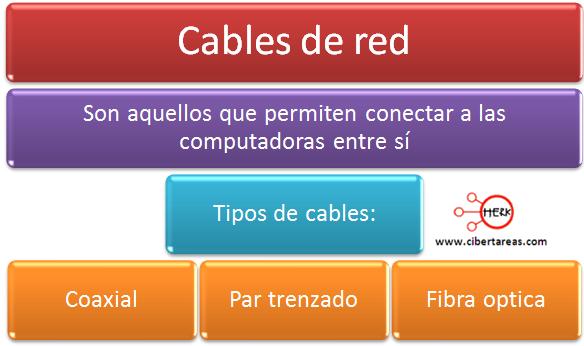 clasificacion de los cables de red