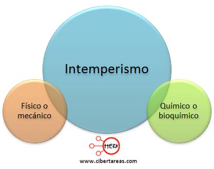 clasificacion del intemperismo geografia