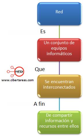 concepto de redes de computadoras herramientas informaticas 2