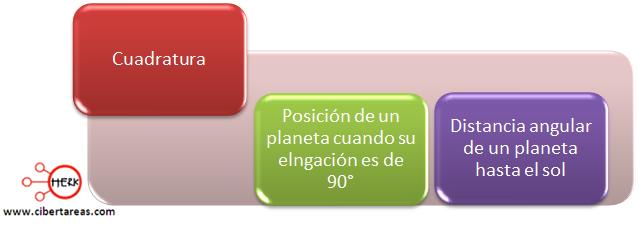 cuadratura concepto fases lunares geografia
