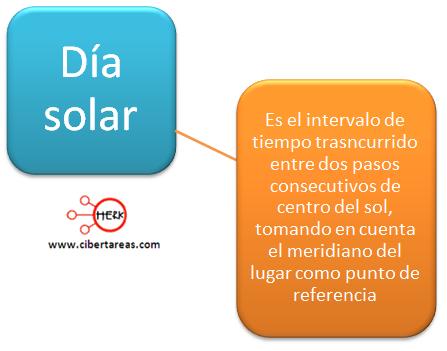 dia solar geografia rotacion de la tierra