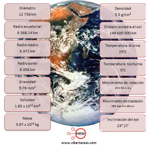 dimensiones de la tierra geografia