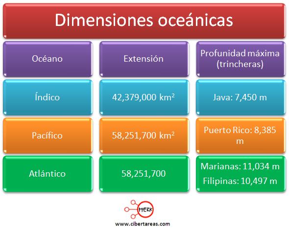 dimensiones oceanicas geografia