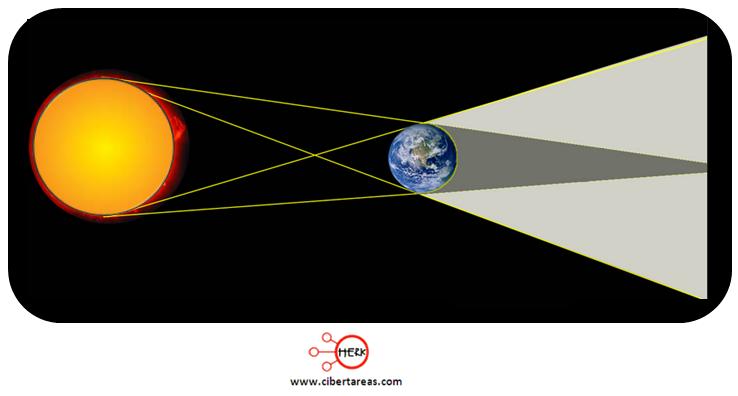 eclipse lunar esquema geografia
