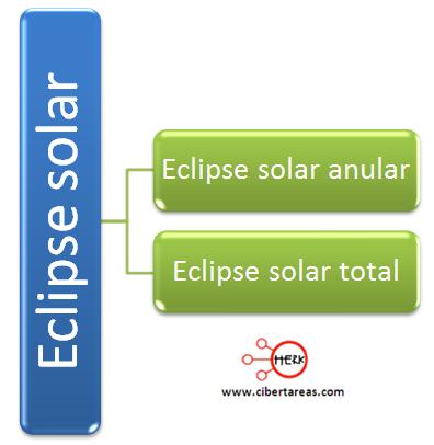 eclipse solar clasificacion tipos de eclipses