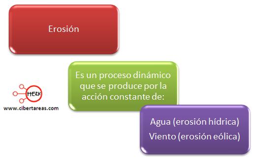 Erosión Geografía Cibertareas