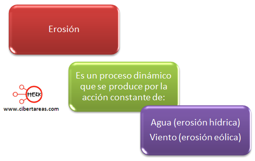 erosion mapa conceptual geografia