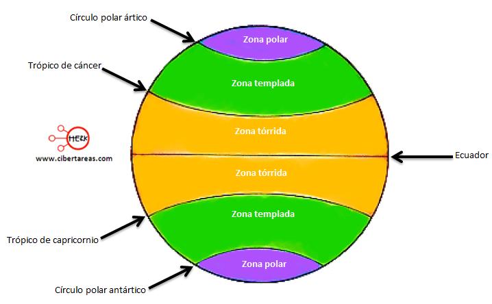 esquema de zonas termicas de la tierra geografia