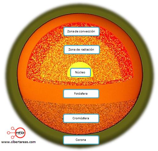 estructura del sol elementos del sol partes del sol geografia