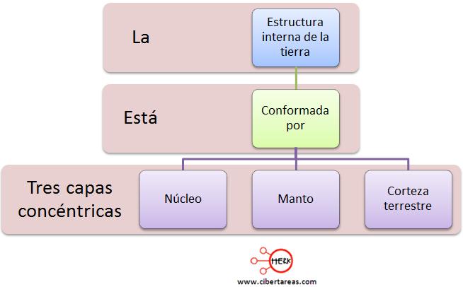 estructura interna de la tierra geografia
