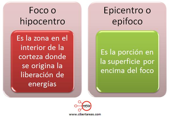 foco hipocentro epicentro epifoco