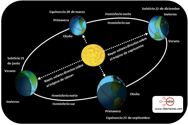 formacion de los equinoccios y solsticios