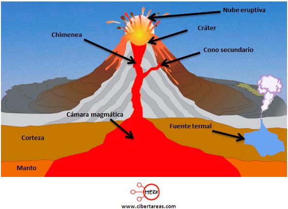 funcionamiento de un volcan activo geografia