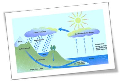 influencia del sol en la tierra ciclo del agua