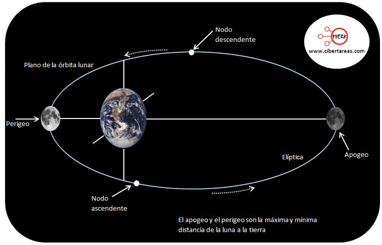la luna perigeo apogeo geografia