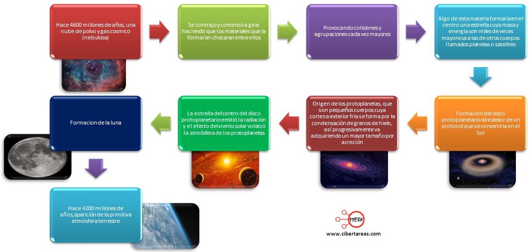 linea de tiempo del origen del sistema solar acrecion