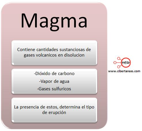 magma mapa conceptual geografia