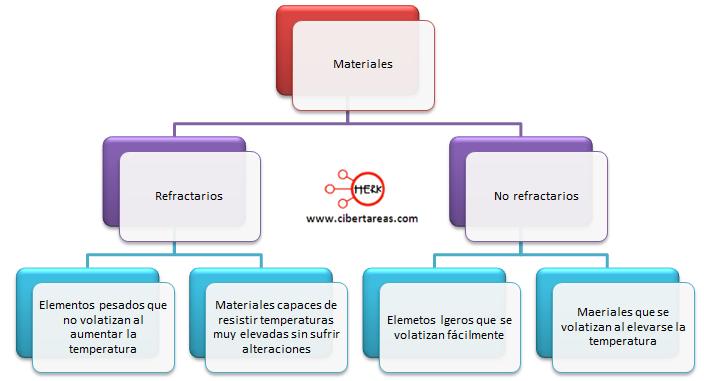 materiales refractarios no refractarios geografia