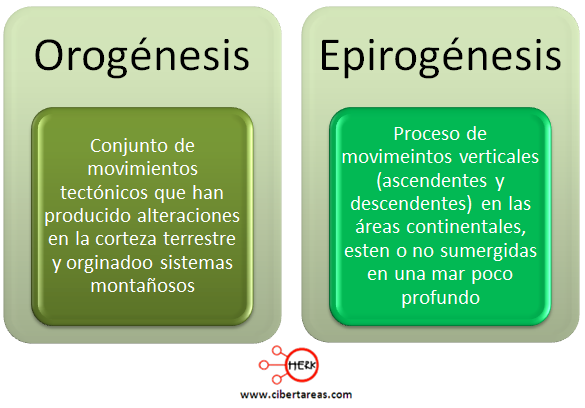 orogenesis epirogenesis geografia mapa conceptual