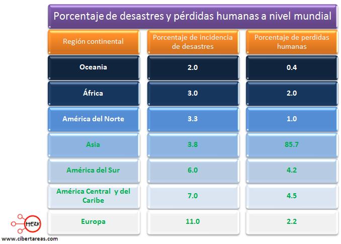 porcentaje de desaastres y perdidas humanas a nivel mundial