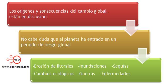 riesgo global gegrafia