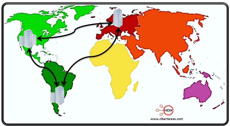 ripos de redes WAN red de area amplia