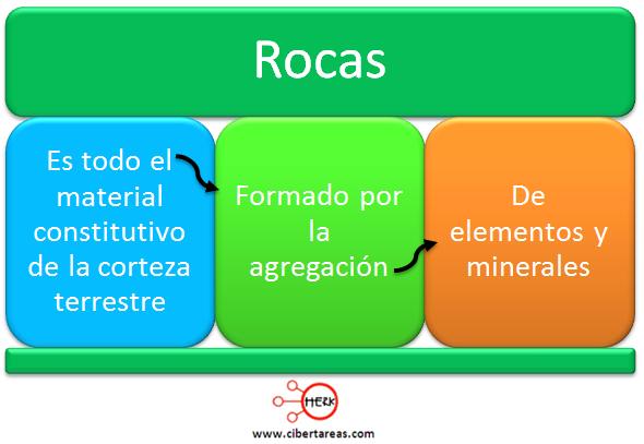 rocas mapa conceptual geografia