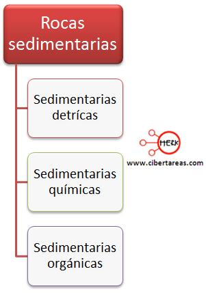 rocas sedimentarias clasificacion geografia