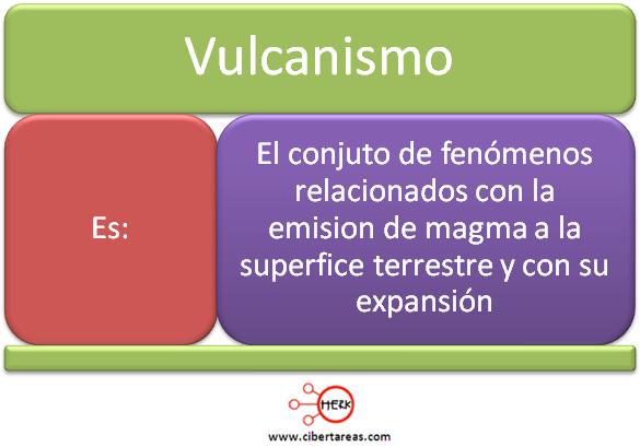 vulcanismo mapa conceptual